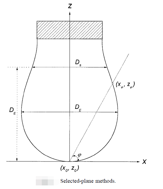 Young-Laplace equation fitting method for measurement of contact angle